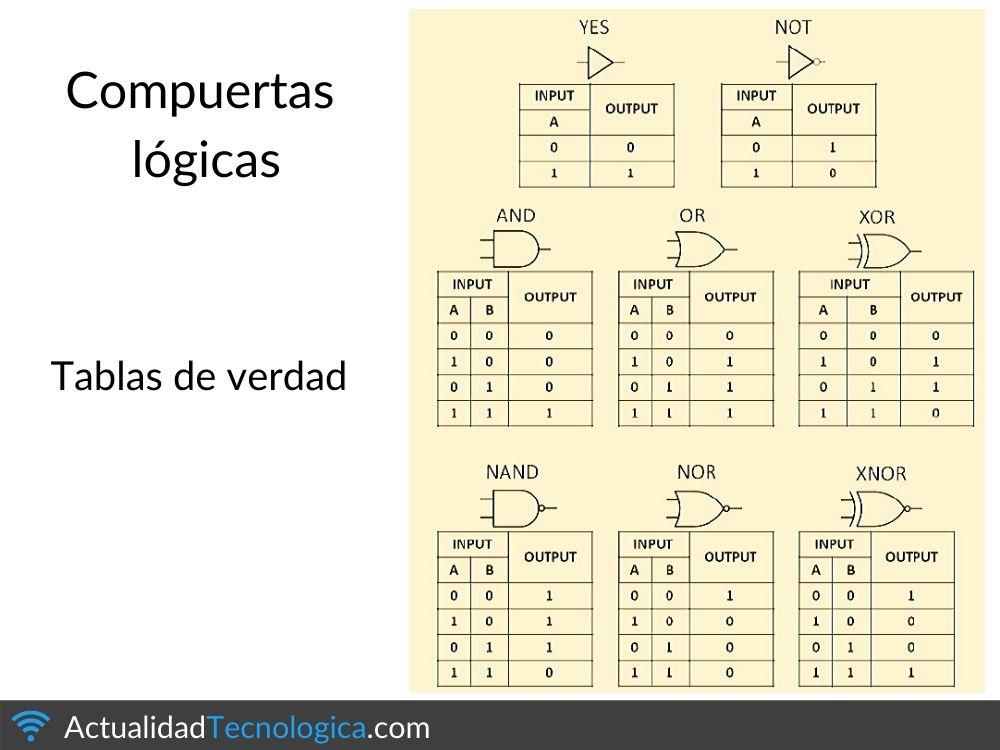 Compuertas lógicas tablas de verdad