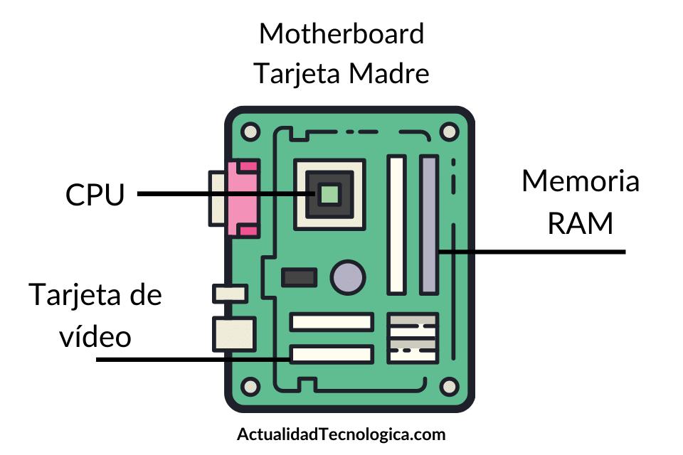 Motherboard - tarjeta madre
