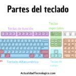 Partes del teclado de una computadora